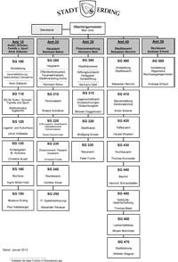 Organigrammvorschau
